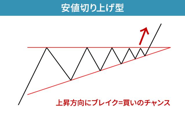 三角持ち合い