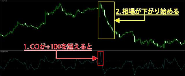 CCI+100ライン