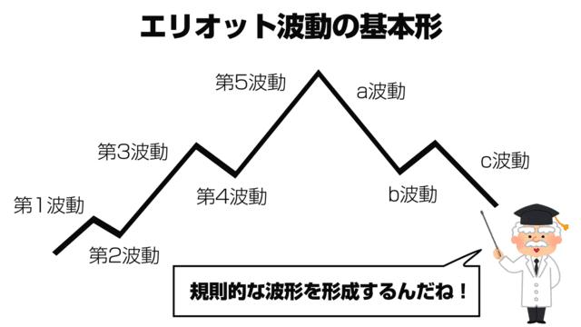 波動理論の基本形
