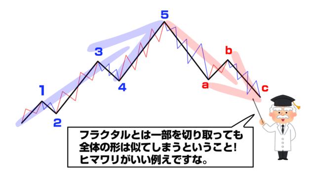 波動理論_フラクタル構造