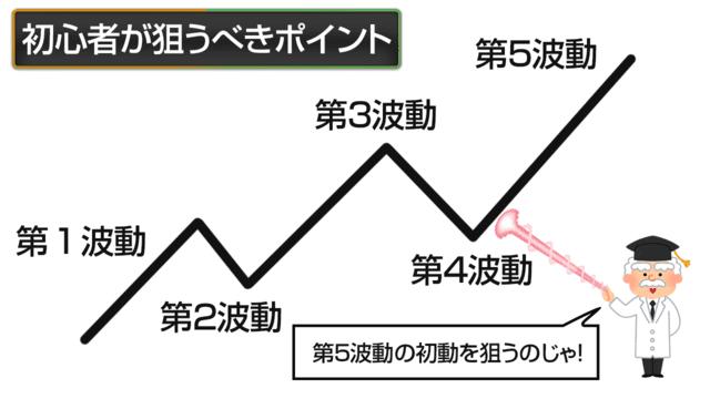 波動理論_第5波