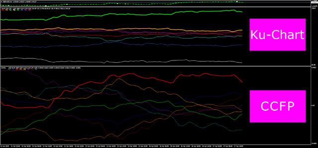 Ku-ChartとCCFPの比較