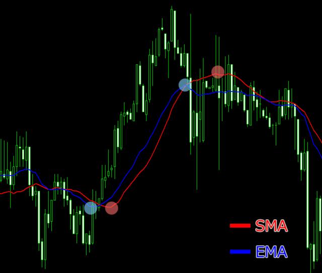 SMAとEMAの比較