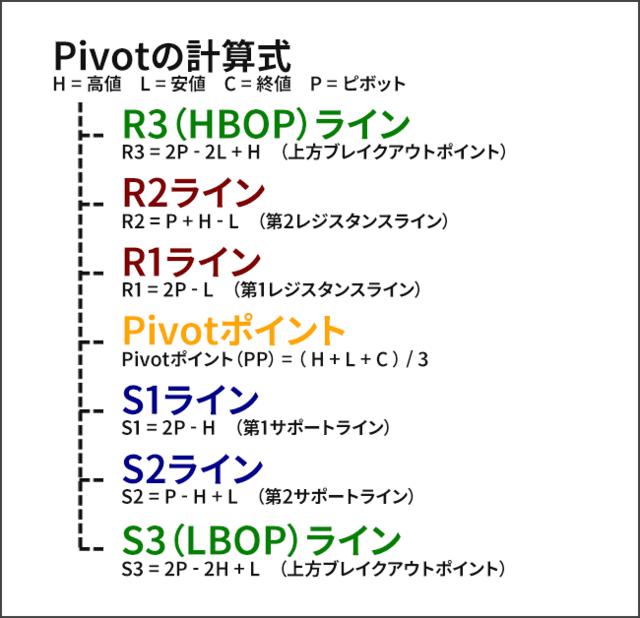Pivotの計算式