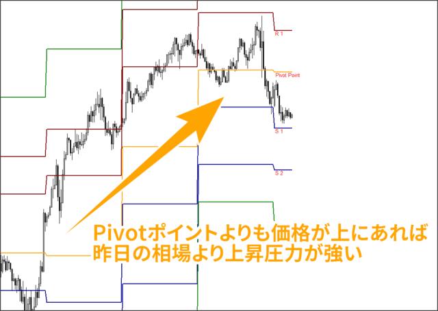 Pivotで圧力の相場を見る