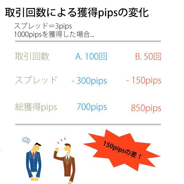 取引回数におけるスプレッド