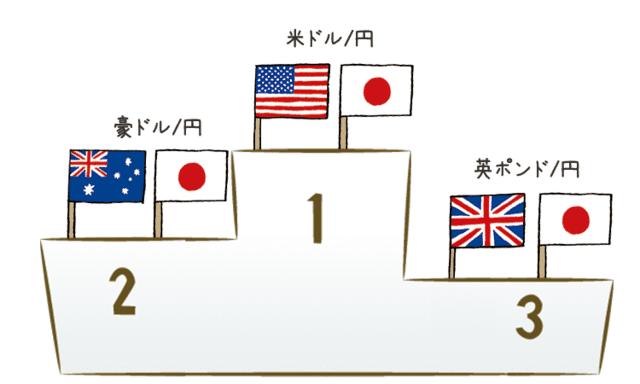 日本通貨ペア取引ランキング