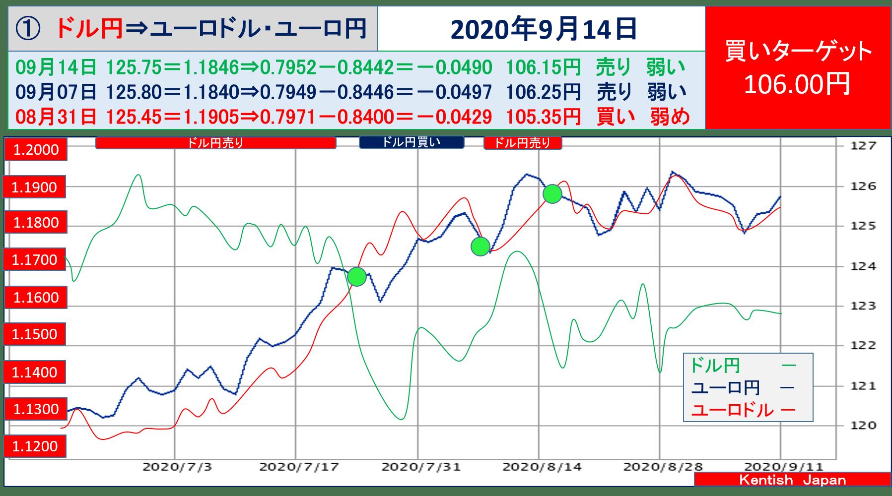 【2020年9月14日週】ドル円⇔ユーロから見るドル円相場(ユーロドル⇔ユーロ円)