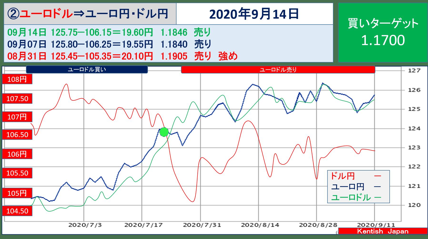 【2020年9月14日週】ユーロドル(ユーロ円-ドル円)