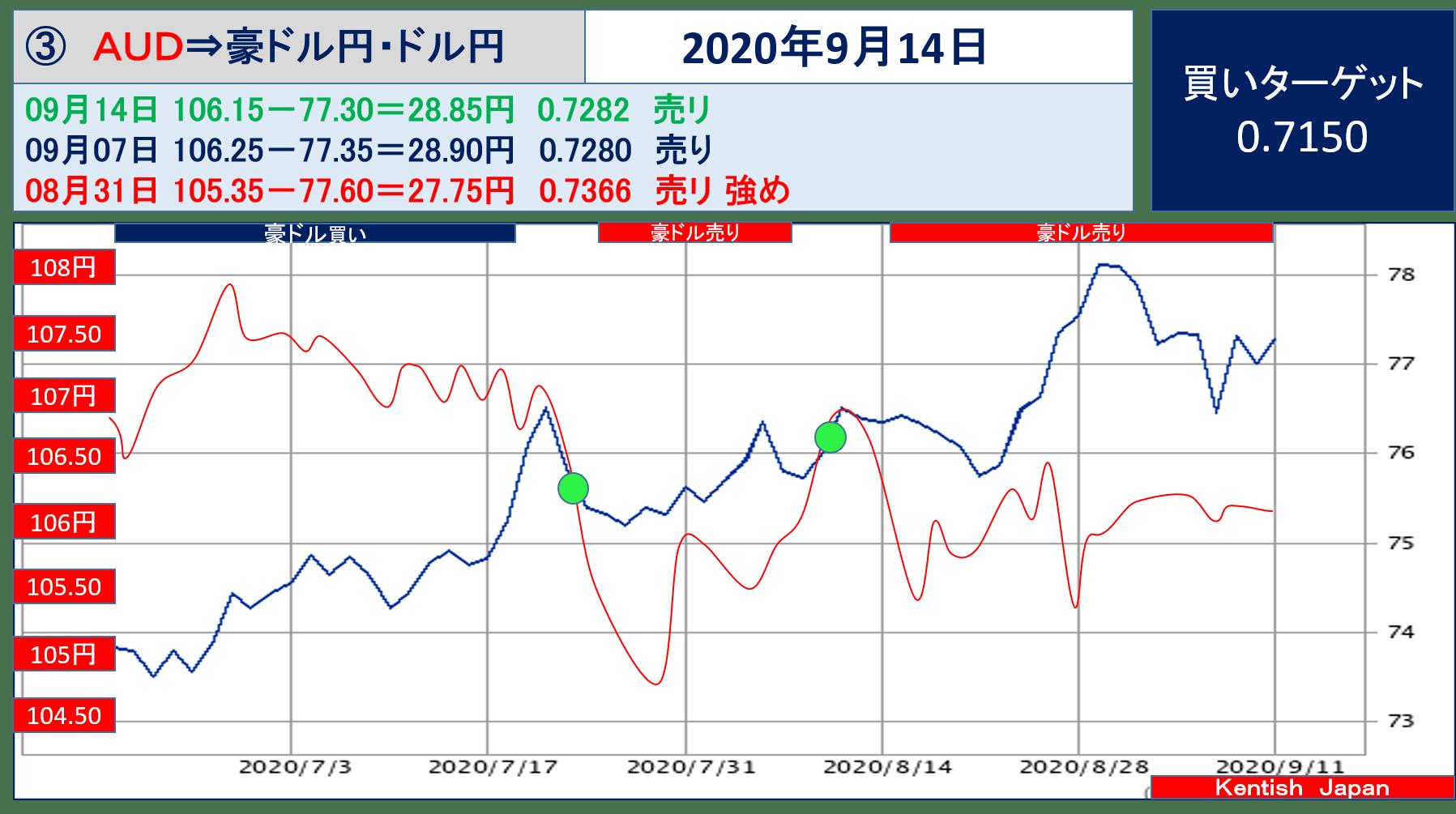 【2020年9月14日週】豪ドル(ドル円-豪ドル円)