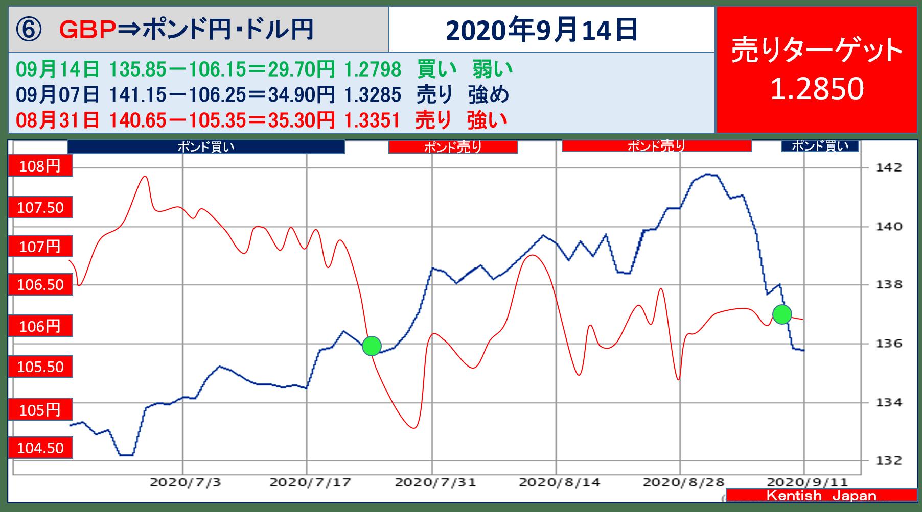 【2020年9月14日週】ポンドドル(ポンド円-ドル円)