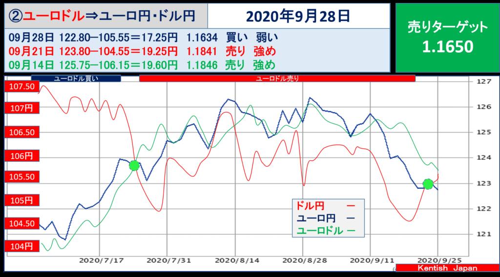 【2020年9月28日週】ユーロドル(ユーロ円-ドル円)