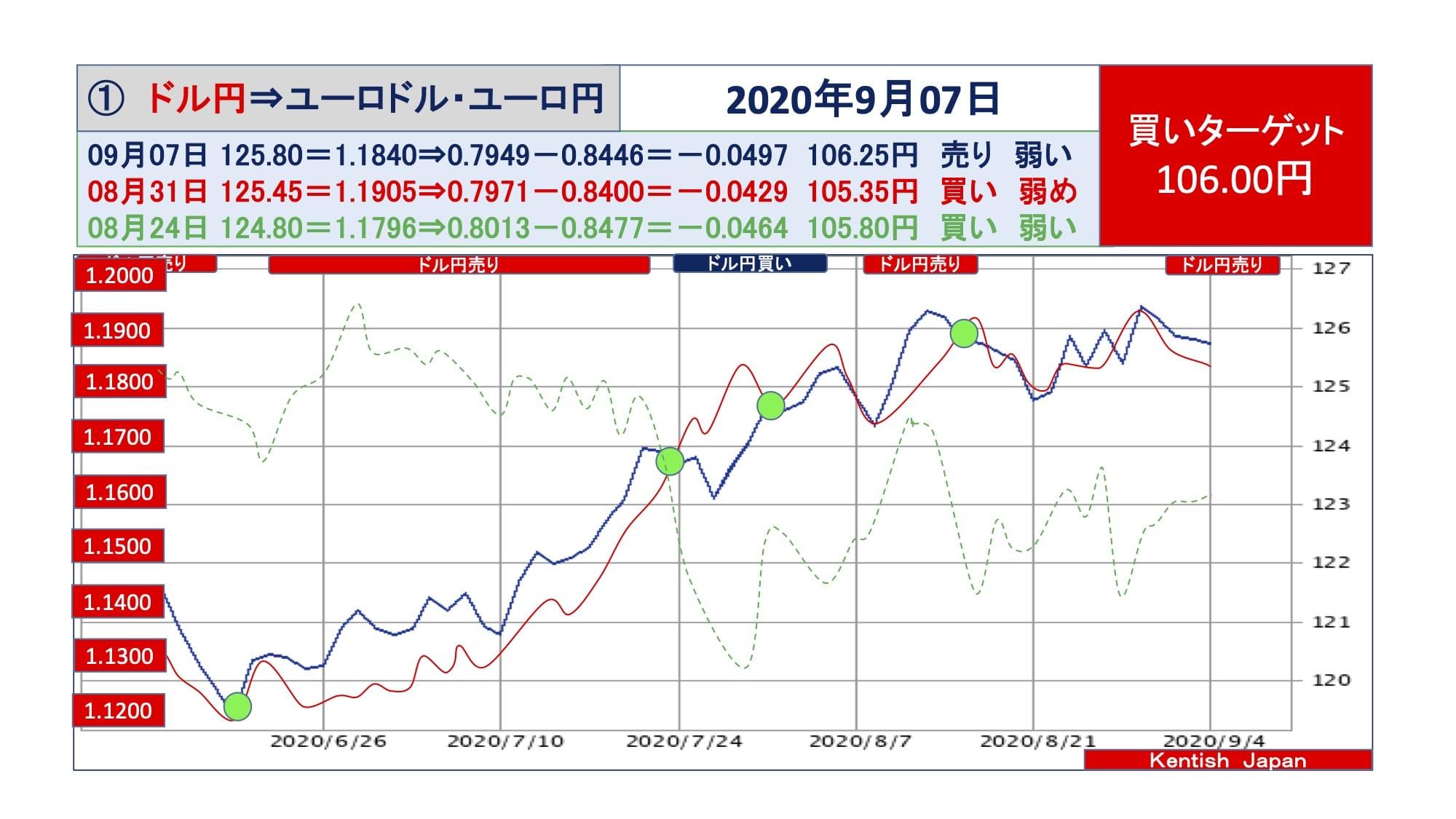 【2020年9月7日週】ドル円⇔ユーロから見るドル円相場(ユーロドル⇔ユーロ円)