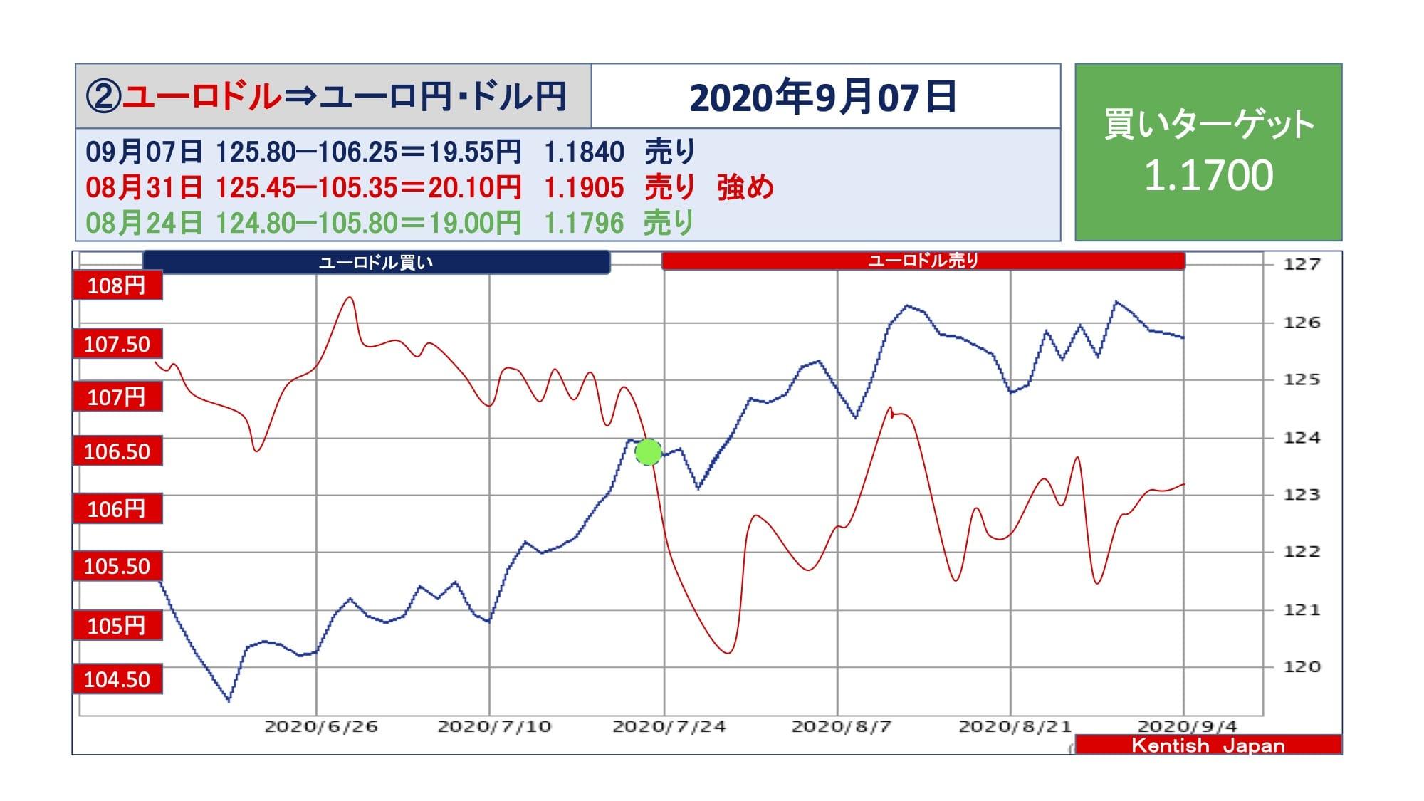 【2020年9月7日週】ユーロドル(ユーロ円-ドル円)