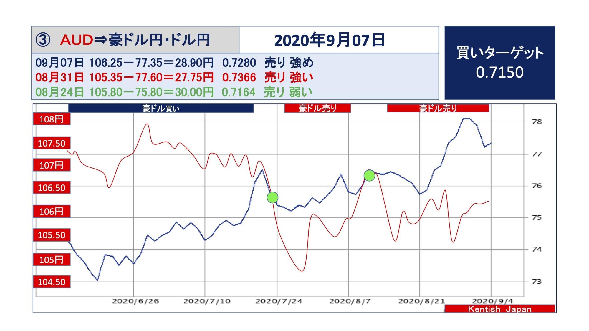【2020年9月7日週】豪ドル(ドル円-豪ドル円)