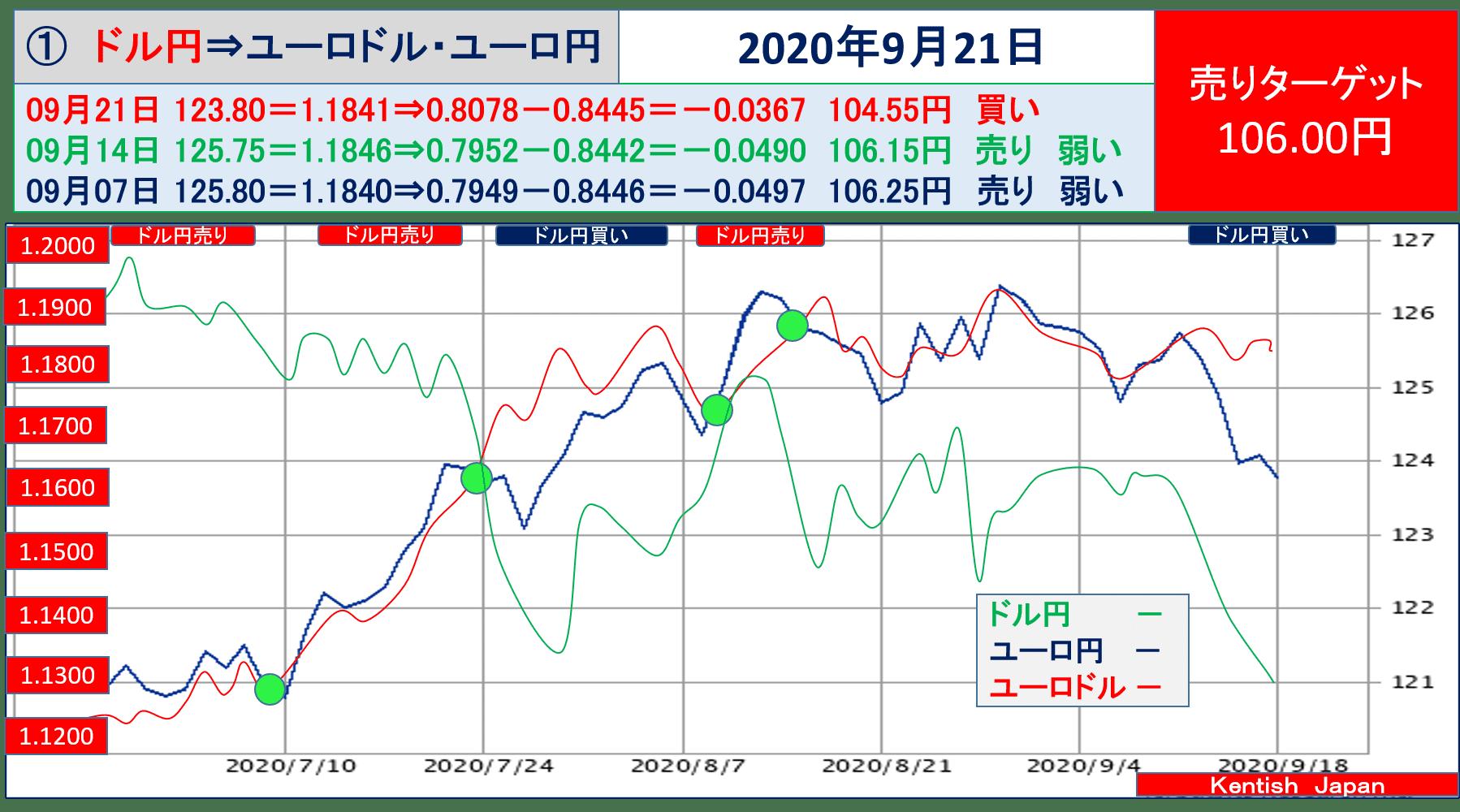 【2020年9月23日週】ドル円⇔ユーロから見るドル円相場(ユーロドル⇔ユーロ円)