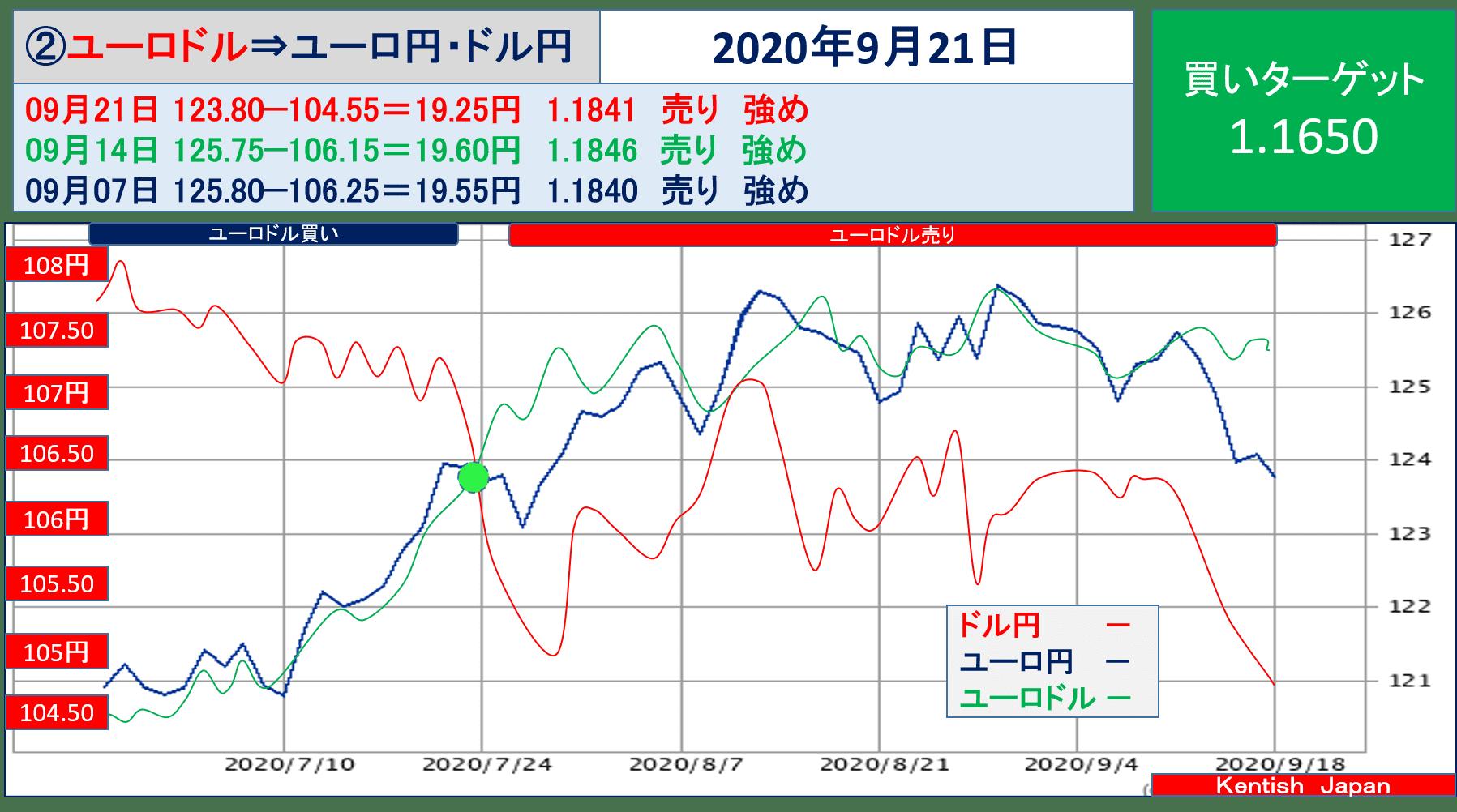 【2020年9月23日週】ユーロドル(ユーロ円-ドル円)