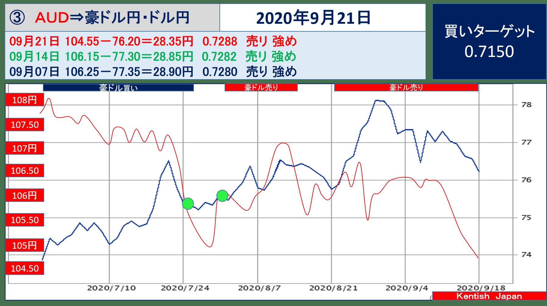 【2020年9月23日週】豪ドル(ドル円-豪ドル円)