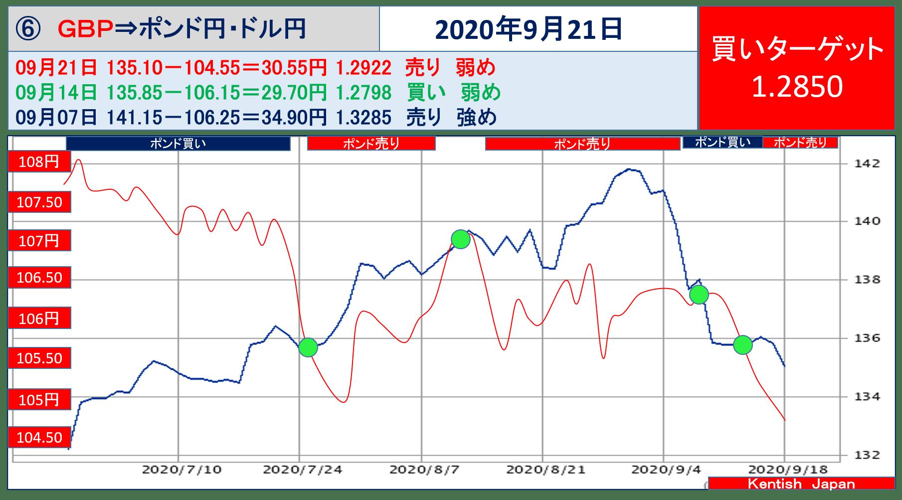 【2020年9月23日週】ポンドドル(ポンド円-ドル円)