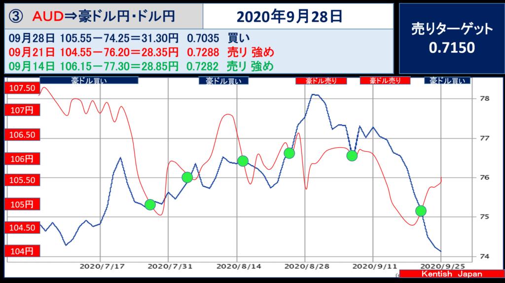【2020年9月28日週】豪ドル(ドル円-豪ドル円)