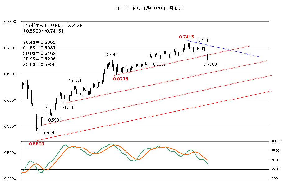 【2020年9月24日】ドルの買い戻し継続か?