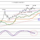 【2020年9月9日】株価の動きが最大の頂点