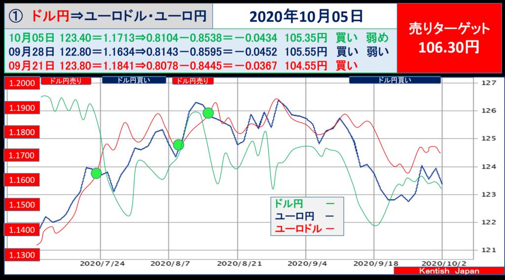 【2020年10月5日週】ドル円⇔ユーロから見るドル円相場(ユーロドル⇔ユーロ円)