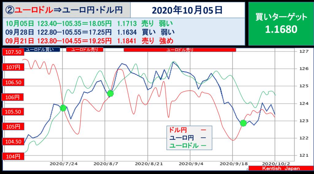 【2020年10月5日週】ユーロドル(ユーロ円-ドル円)