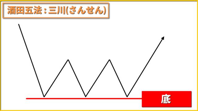 酒田五法 三川