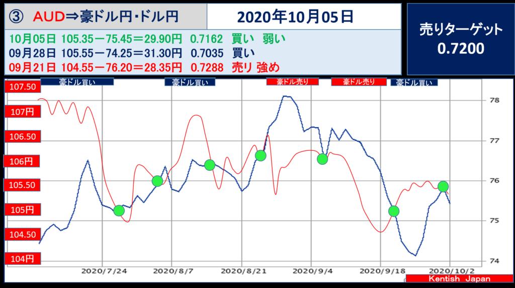【2020年10月5日週】豪ドル(ドル円-豪ドル円)