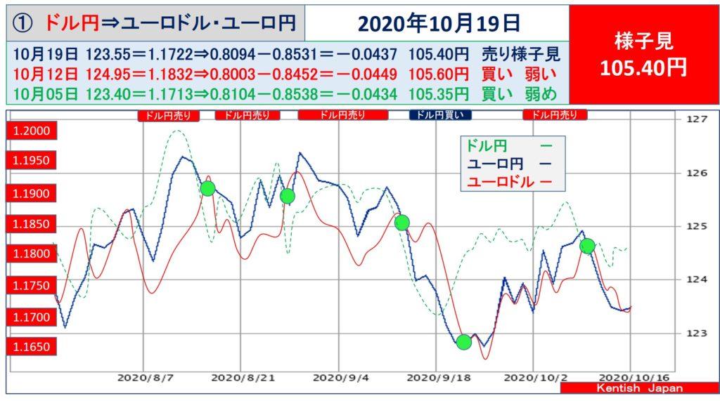 【2020年10月19日週】ドル円⇔ユーロから見るドル円相場(ユーロドル⇔ユーロ円)