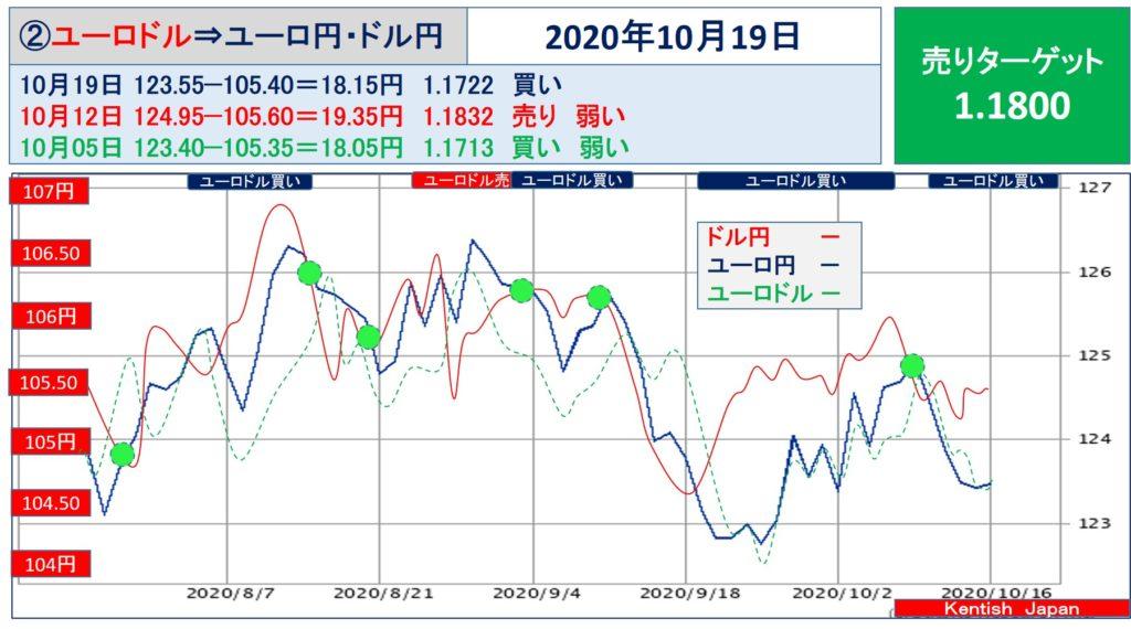【2020年10月19日週】ユーロドル(ユーロ円-ドル円)