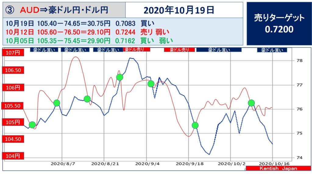 【2020年10月19日週】豪ドル(ドル円-豪ドル円)