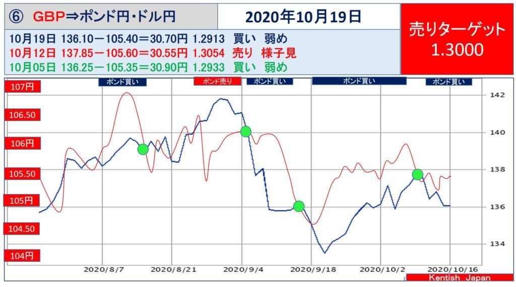 【2020年10月19日週】ポンドドル(ポンド円-ドル円)