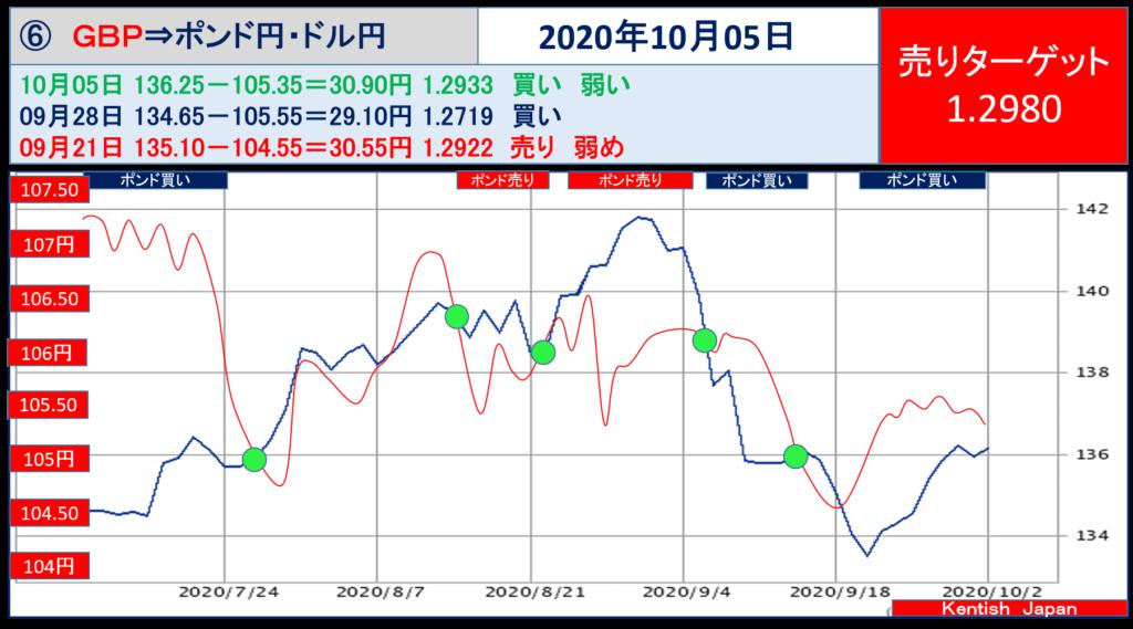 【2020年10月5日週】ポンドドル(ポンド円-ドル円)