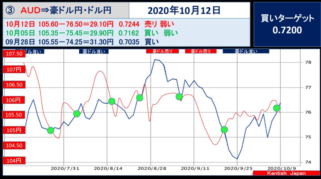 【2020年10月12日週】豪ドル(ドル円-豪ドル円)