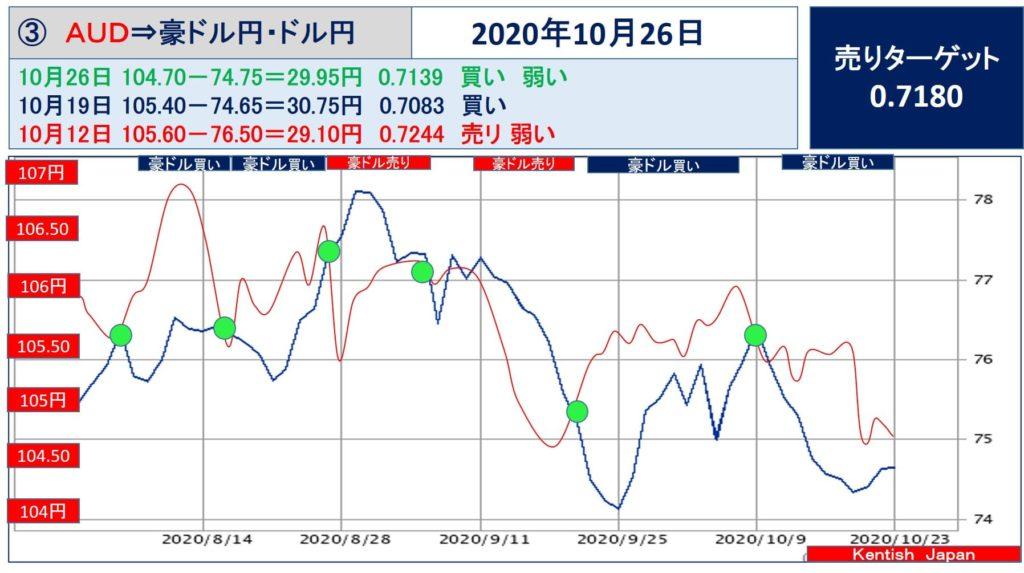 【2020年10月26日週】豪ドル(ドル円-豪ドル円)