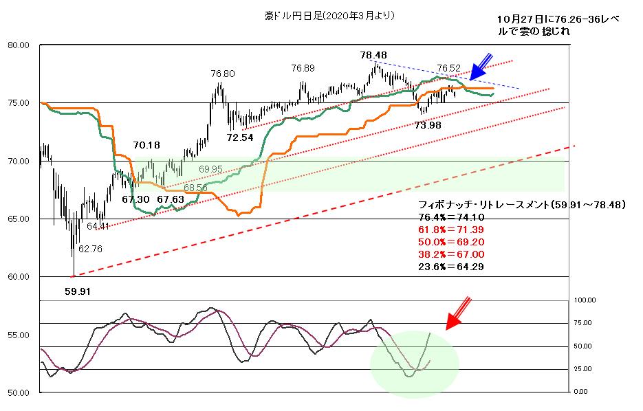 【2020年10月14日】引き続き株価の動きが焦点
