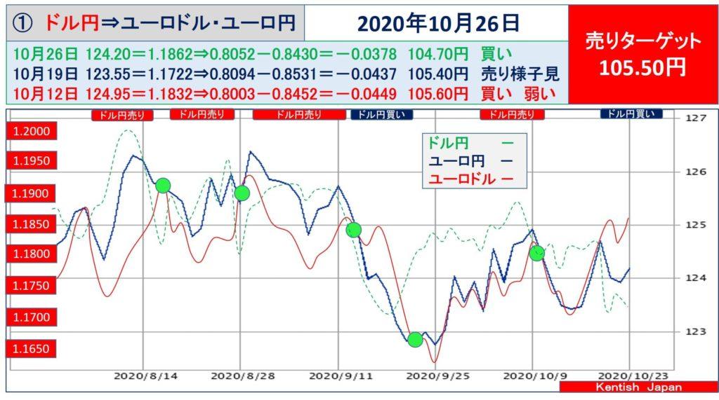 【2020年10月26日週】ドル円⇔ユーロから見るドル円相場(ユーロドル⇔ユーロ円)