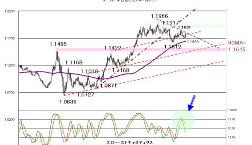 【2020年10月20日】米追加景気対策やブレグジットを睨んだ株価の動きに注目