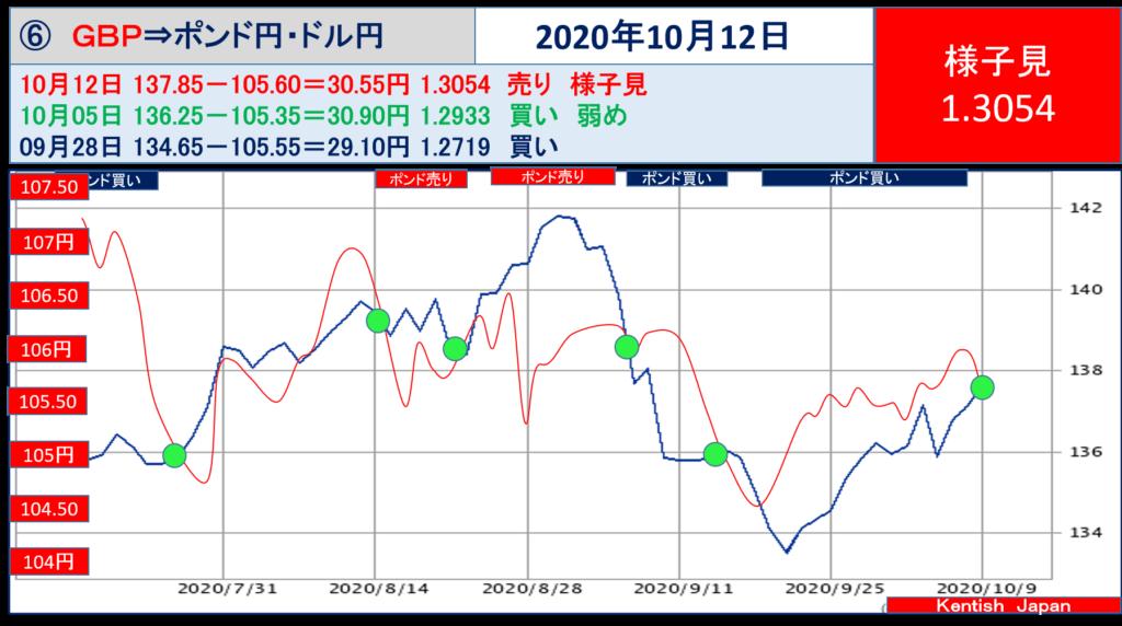 【2020年10月12日週】ポンドドル(ポンド円-ドル円)