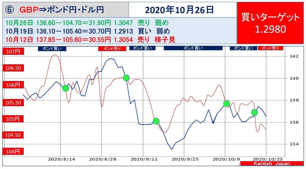 【2020年10月26日週】ポンドドル(ポンド円-ドル円)