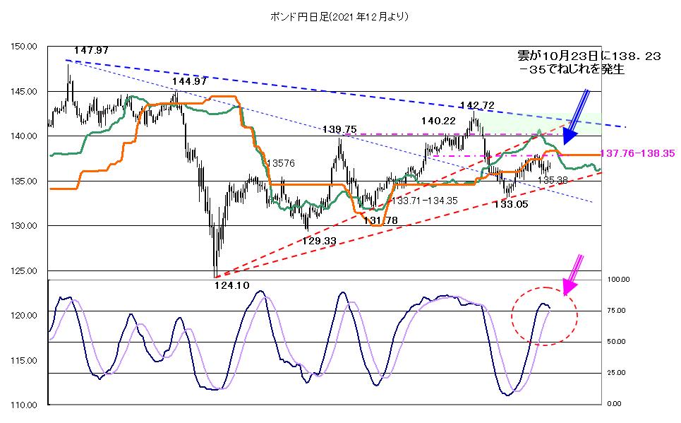 【2020年10月21日】株価に一喜一憂する相場継続
