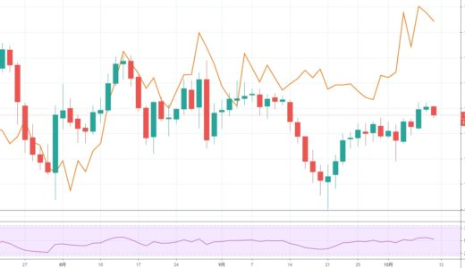 ドル円は米長期金利の動き次第【2020年10月5日週】