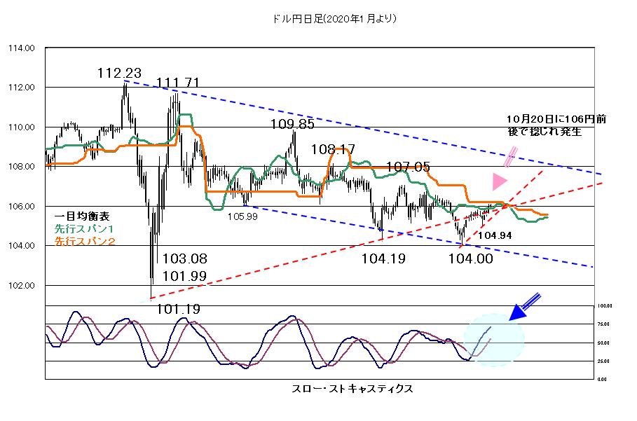 【2020年10月12日】株価次第の展開が続く