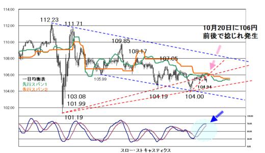 【2020年10月15日】EU首脳会議や株価の動きに注目