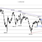 【2020年10月26日】株価や独指標に注目