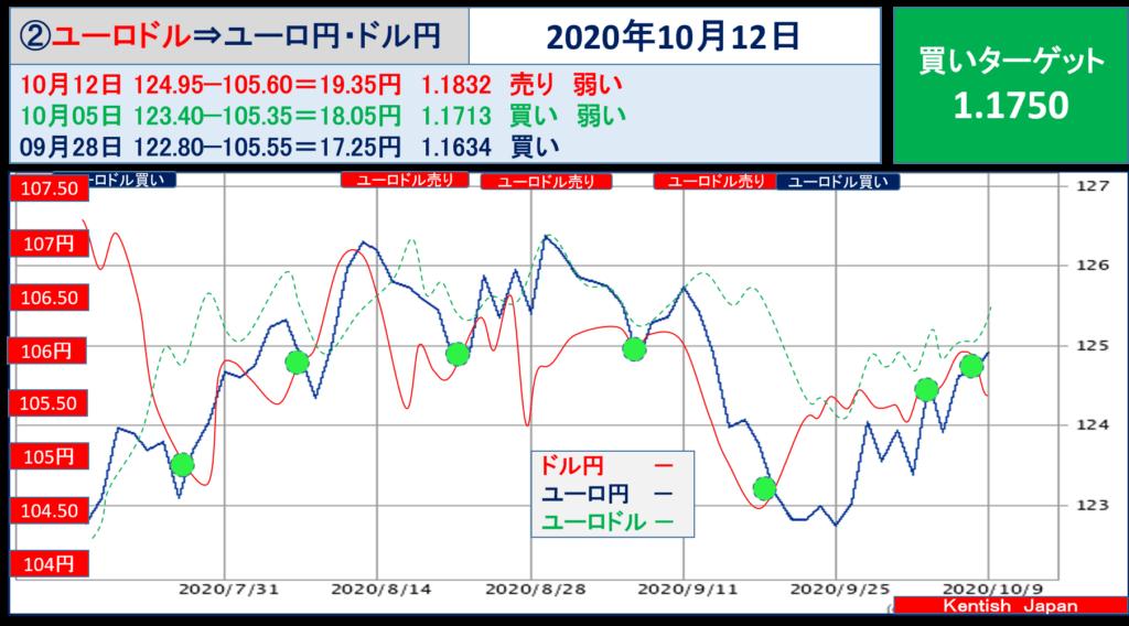 【2020年10月12日週】ユーロドル(ユーロ円-ドル円)