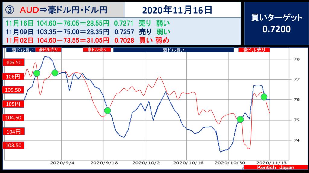 【2020年11月16日週】豪ドル(ドル円-豪ドル円)