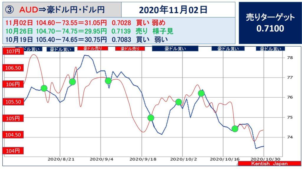 【2020年11月2日週】豪ドル(ドル円-豪ドル円)